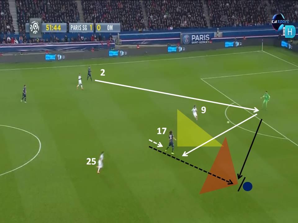 Védett: Hogyan hozzuk gólhelyzetbe az ellenfelet helyezkedésünkkel?